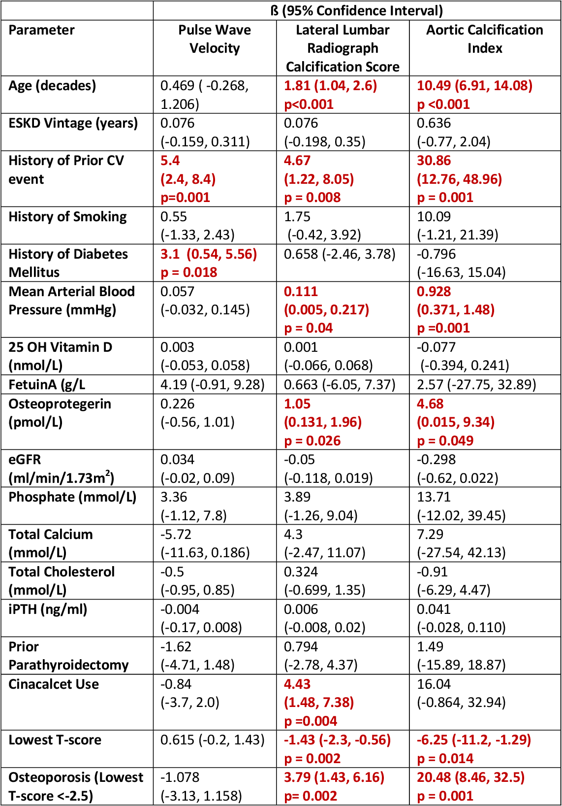 Table 5.2: Linear Regression Univariate Associations of Measures of Vascular Calcification with demographic, clinical and laboratory variables.