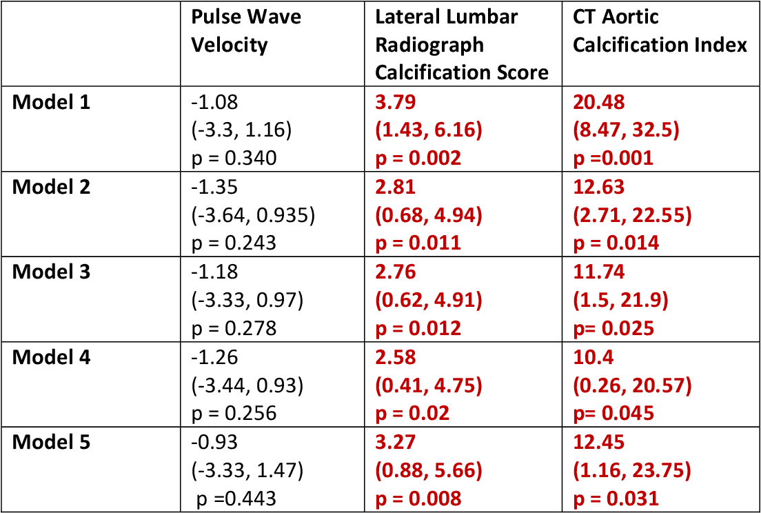 Table 5.3: Linear Regression Crude and Adjusted Association of Osteoporosis with measures of Vascular Calcification, ß (95% Confidence Interval)