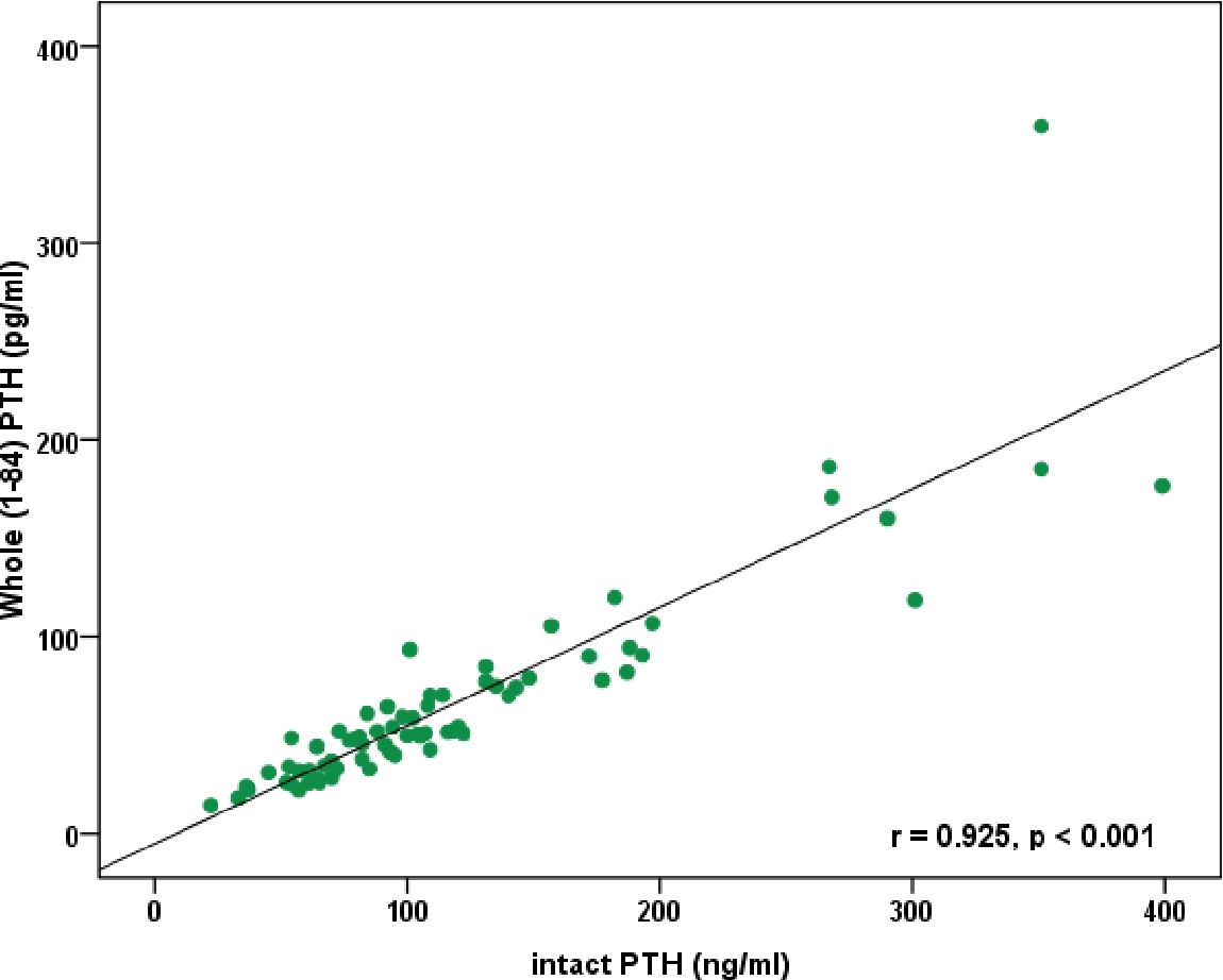 Figure 6.1: Scatter-plot of Correlation of iPTH (ng/ml) with Whole (1-84) PTH (pg/ml)