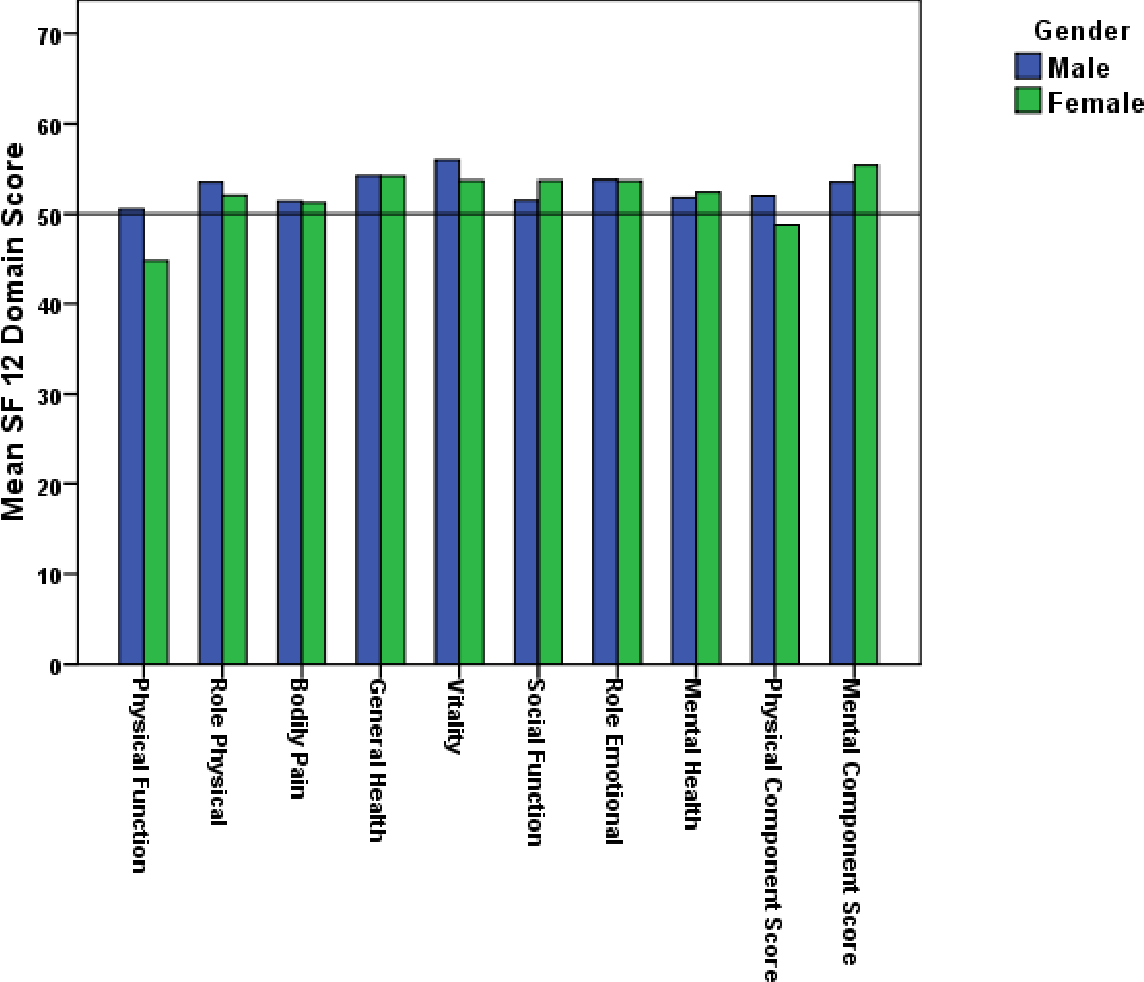 Figure 6.3: SF 12 Domain and Composite Scores for Study Population (n =90) stratified by Gender