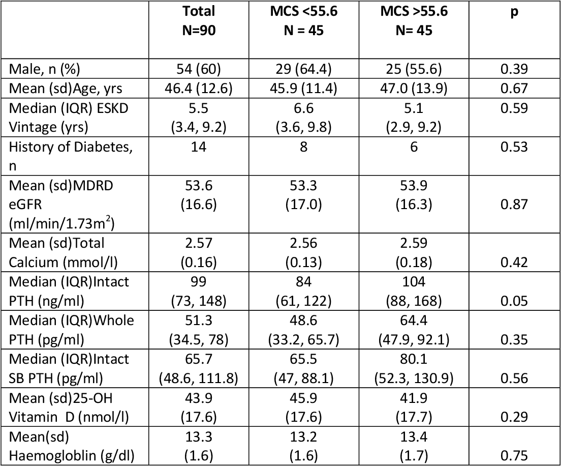 Table 6.3: Distribution of demographic, clinical and laboratory variables for subjects with SF 12 Mental Component Score below Vs above the sample median value of 55.6