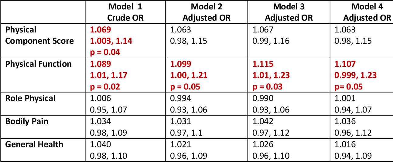 Table 6.6: Crude and adjusted Odds Ratio (95% Confidence Interval) for Association of iPTH (per 10ng/ml) with Physical Domains of SF 12