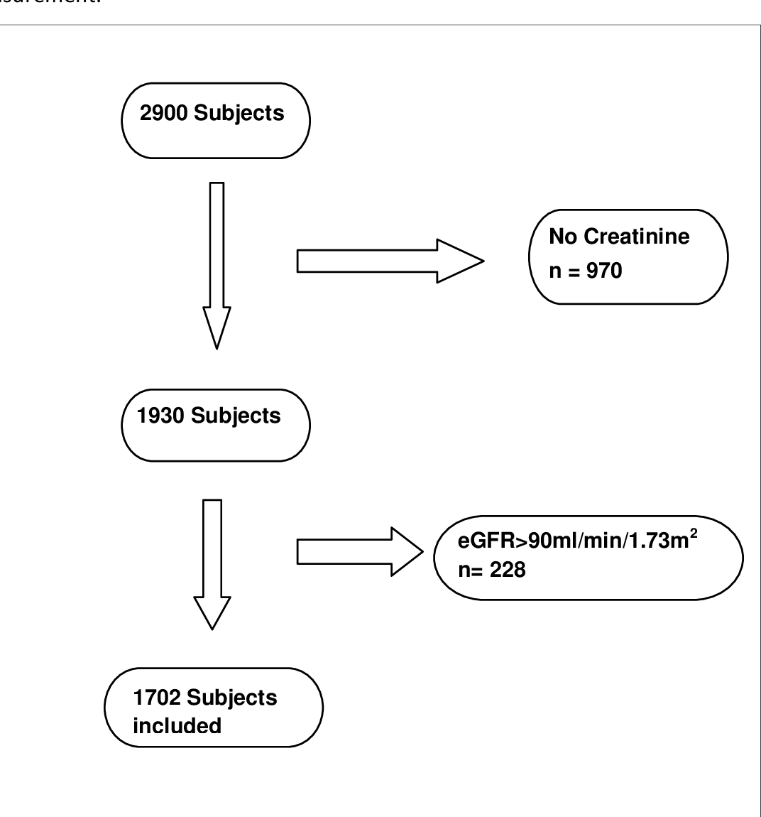 Figure 2.1: Study Population, 1702 subjects with available DXA and creatinine measurement.