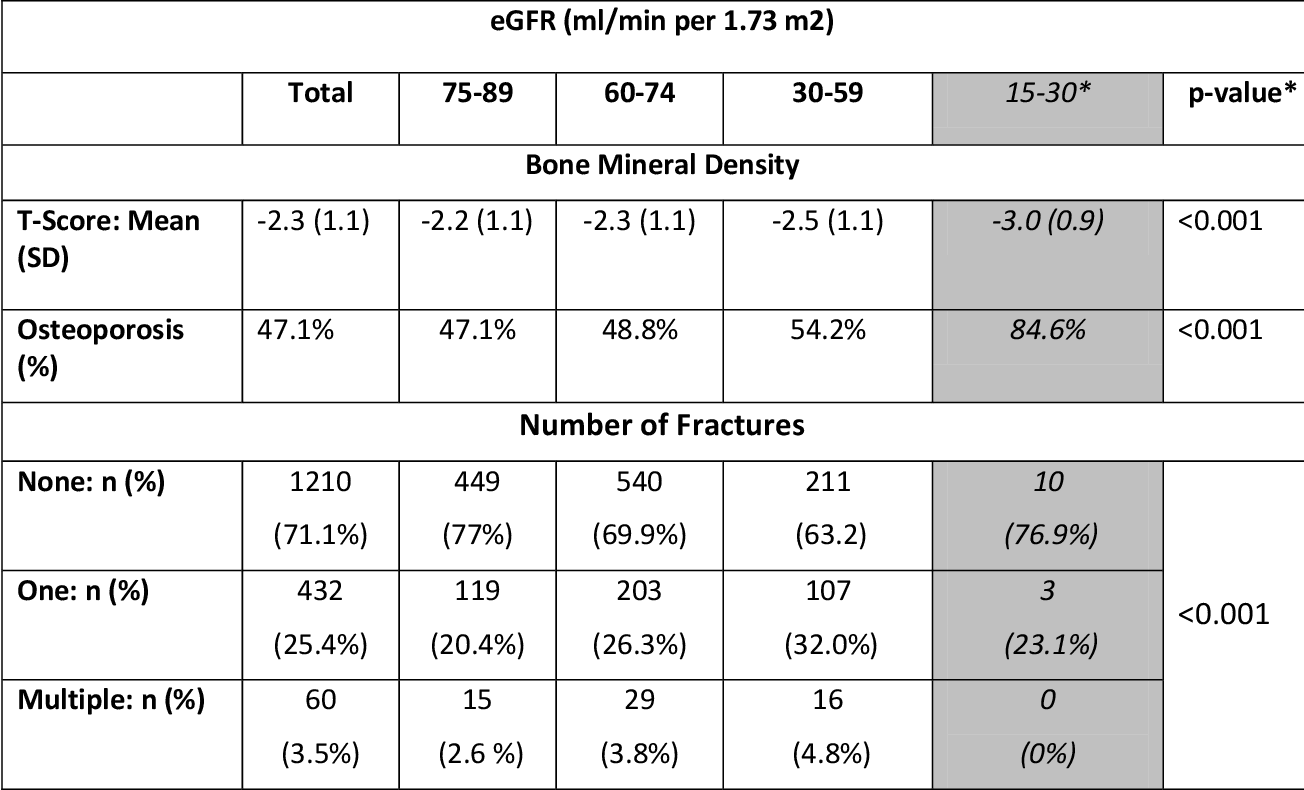 Table 2.4: Bone Mineral Density and prior history of fracture occurrence among 1702 women undergoing routine outpatient DXA measurement, by MDRD eGFR category
