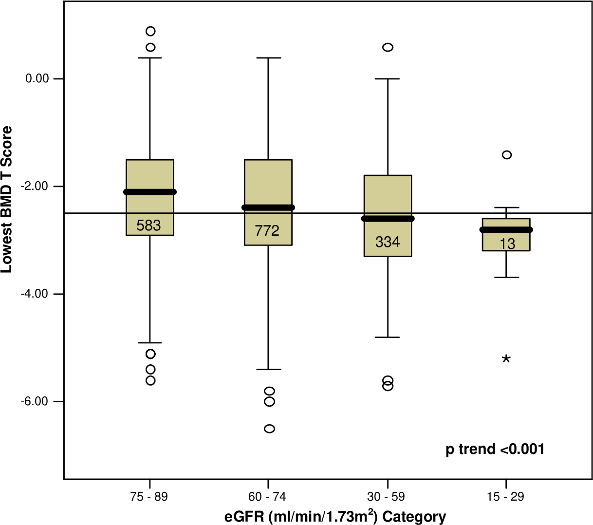 Figure 2.2: Box plot of lowest measured Bone Mineral Density by MDRD eGFR category.