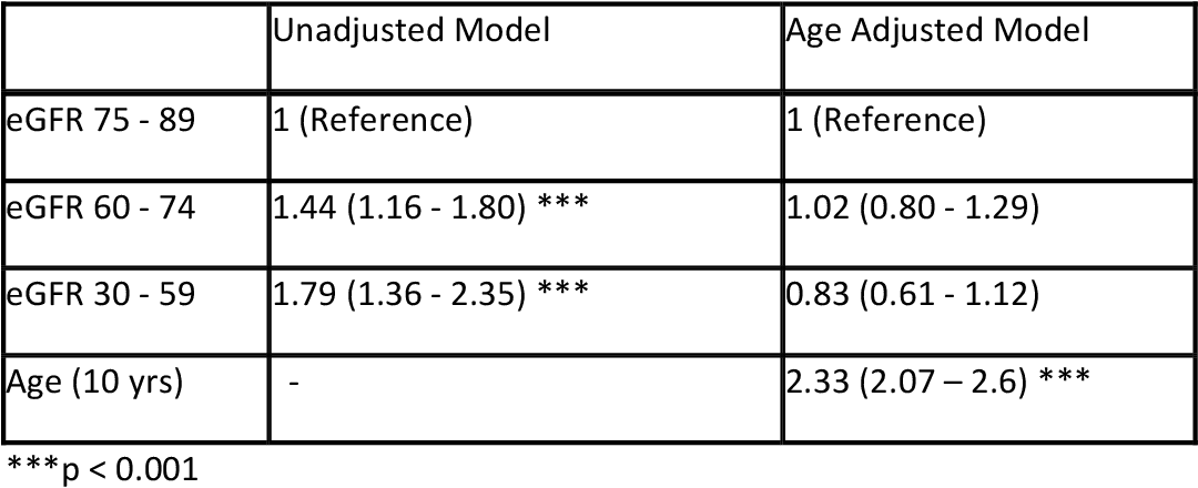 Table 2.5: Crude and age adjusted OR (95% CI) for Association of osteoporosis with eGFR (ml/min/1.73m2)
