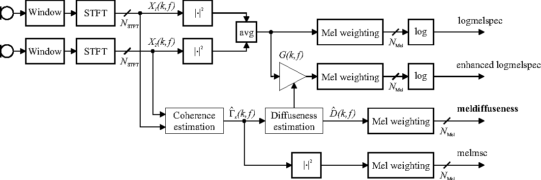 Figure 1 for Spatial Diffuseness Features for DNN-Based Speech Recognition in Noisy and Reverberant Environments