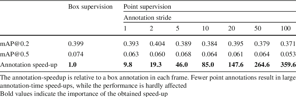 Figure 2 for Pointly-Supervised Action Localization