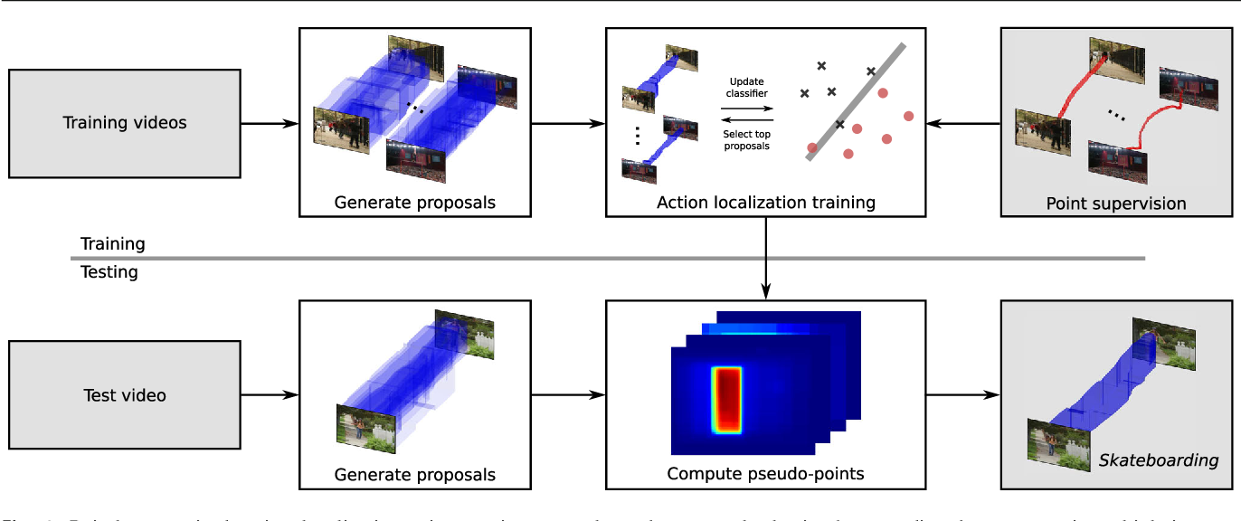 Figure 1 for Pointly-Supervised Action Localization