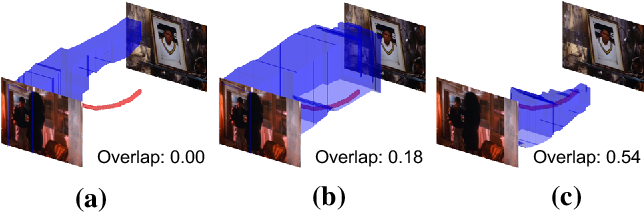 Figure 3 for Pointly-Supervised Action Localization