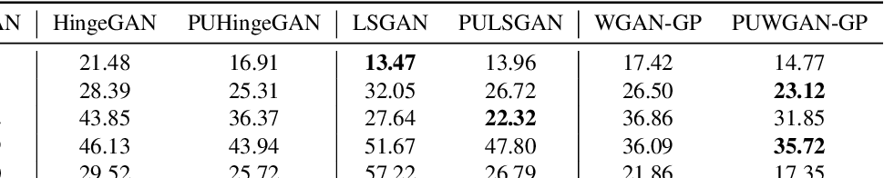 Figure 2 for On Positive-Unlabeled Classification in GAN