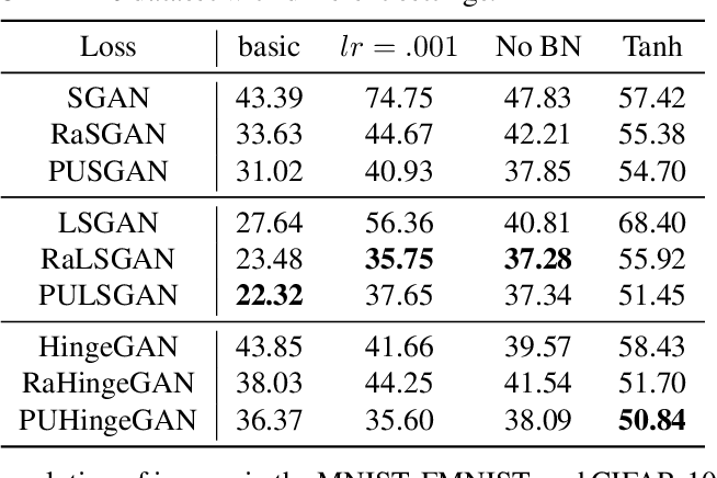 Figure 4 for On Positive-Unlabeled Classification in GAN