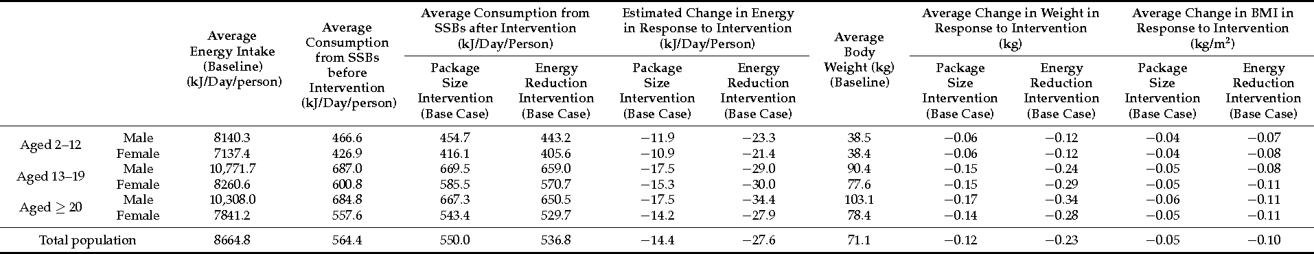 Table 4. Estimated effects of package size cap (base case) and energy reduction (base case) interventions on the 2010 Australian population over their lifetime.