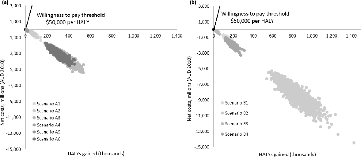 Figure 2. Cost-effectiveness planes of the (a) package size cap and (b) energy reduction interventions and associated scenarios.