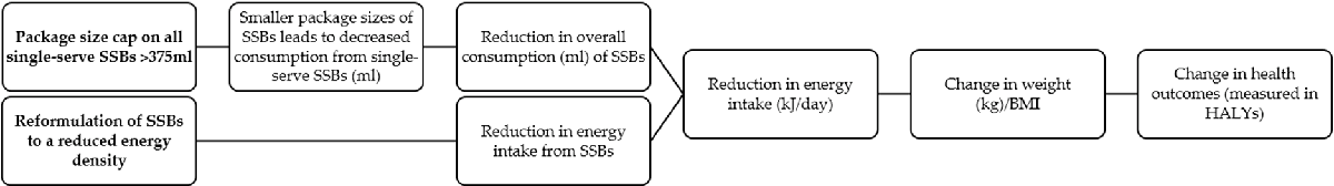 Figure 1. ogic at ay for o elli g t e effect of the SSB package size cap and reformulation of SSBs to a reduced energy densit i t r ti s f r sit r tion. ALYs: health-adjusted life years; B I: i ; s: sugar-sw etened beverages.