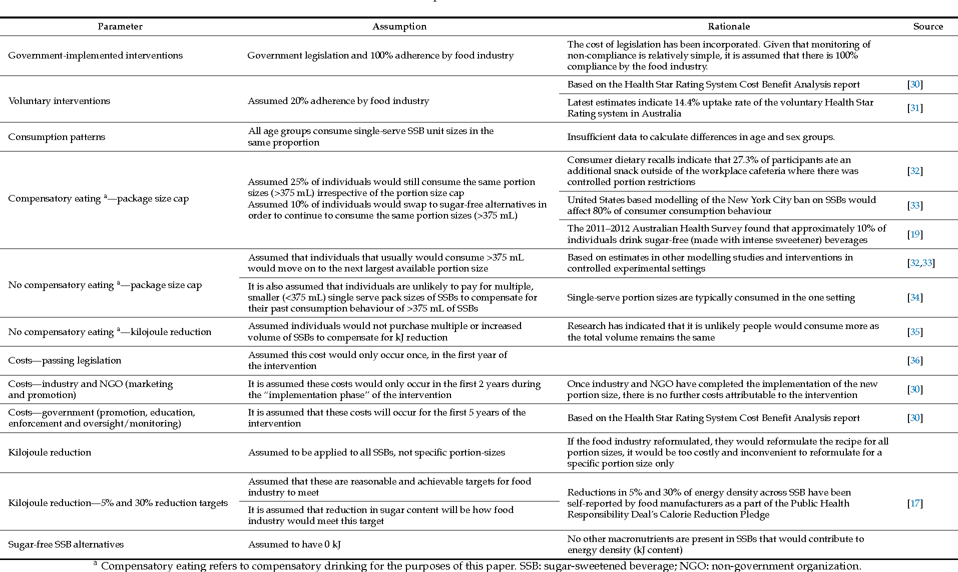 Table 2. Parameters, assumptions and rationale for modelled scenarios.