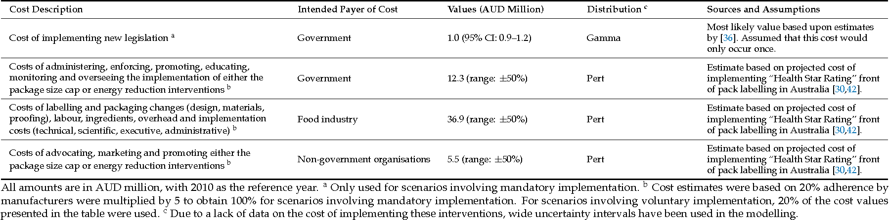 Table 3. Intervention costs (adjusted to 2010 AUD) with associated uncertainty distributions and assumptions.
