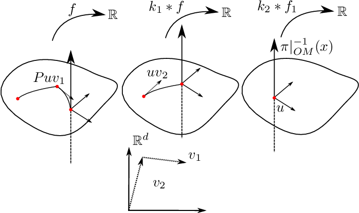 Figure 1 for Horizontal Flows and Manifold Stochastics in Geometric Deep Learning