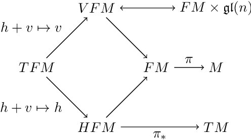 Figure 2 for Horizontal Flows and Manifold Stochastics in Geometric Deep Learning