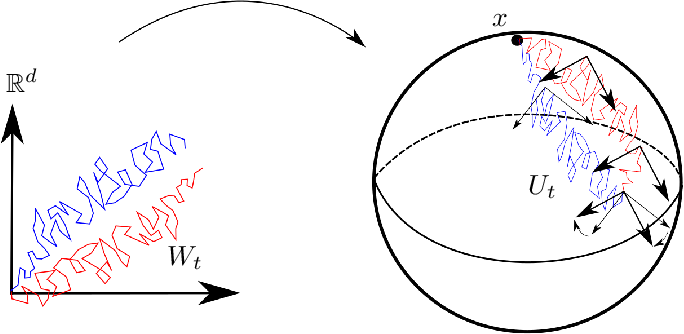 Figure 3 for Horizontal Flows and Manifold Stochastics in Geometric Deep Learning