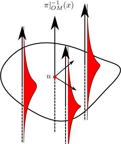 Figure 4 for Horizontal Flows and Manifold Stochastics in Geometric Deep Learning