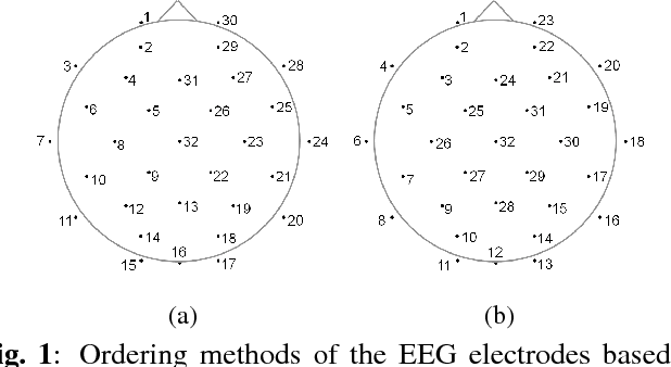 Figure 2 for Convolutional Neural Network Approach for EEG-based Emotion Recognition using Brain Connectivity and its Spatial Information