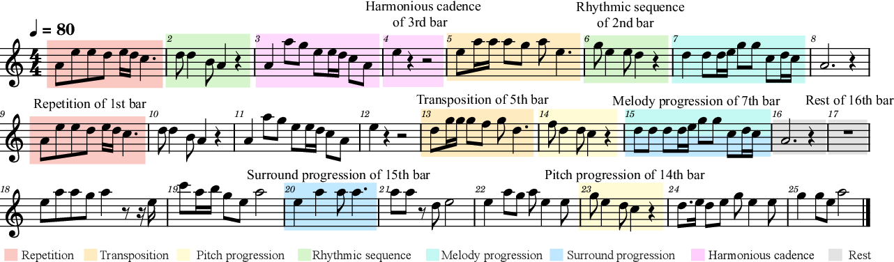 Figure 1 for MELONS: generating melody with long-term structure using transformers and structure graph