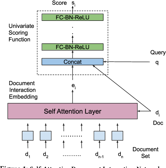 Figure 1 for Self-Attentive Document Interaction Networks for Permutation Equivariant Ranking