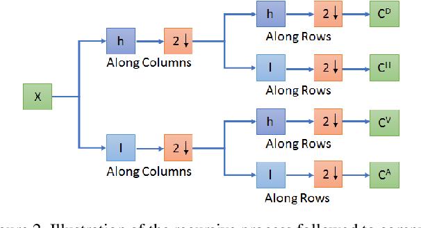 Figure 3 for Co-VeGAN: Complex-Valued Generative Adversarial Network for Compressive Sensing MR Image Reconstruction