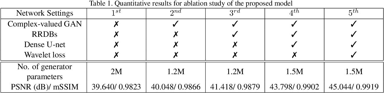 Figure 2 for Co-VeGAN: Complex-Valued Generative Adversarial Network for Compressive Sensing MR Image Reconstruction