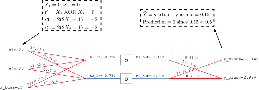 Figure 4 for Training End-to-End Analog Neural Networks with Equilibrium Propagation