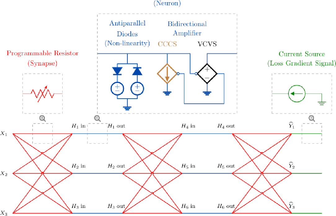 Figure 1 for Training End-to-End Analog Neural Networks with Equilibrium Propagation