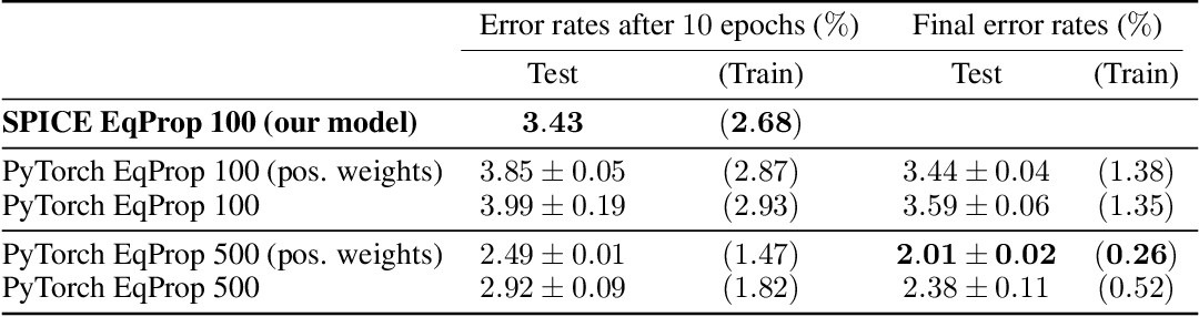 Figure 2 for Training End-to-End Analog Neural Networks with Equilibrium Propagation