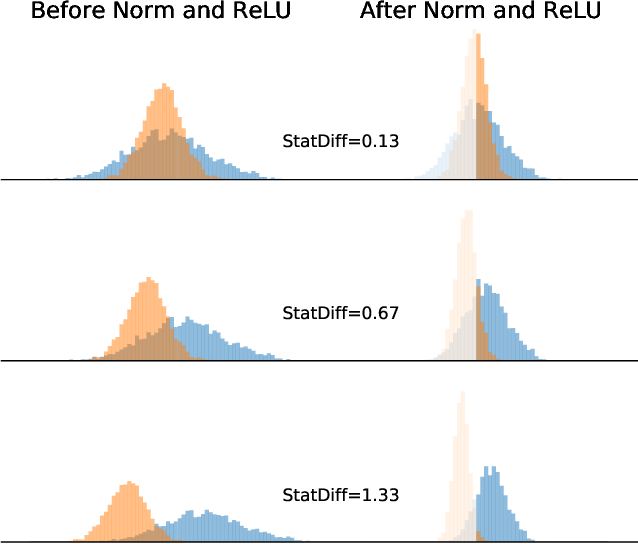 Figure 3 for Rethinking Normalization and Elimination Singularity in Neural Networks