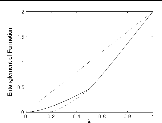Figure 2. Entanglement of formation of the states (21) for N = 4. Solid line: the new lower bound given by equations (27)–(29). Dashed line: lower bound given by equation (26). Dotted line: upper bound given by E(ρ(λ)) λ logN .