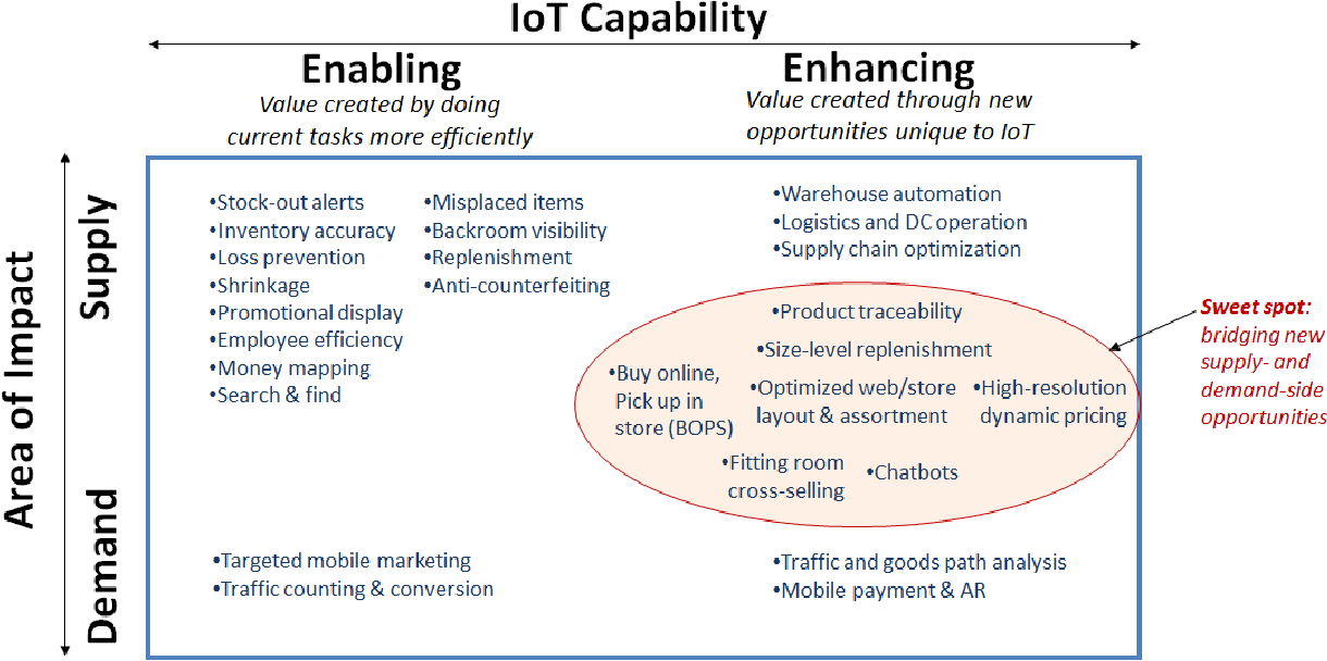 Figure 1 from The Internet of Things (IoT) in retail: Bridging