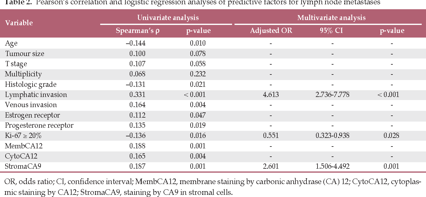 Table 2. Pearson's correlation and logistic regression analyses of predictive factors for lymph node metastases