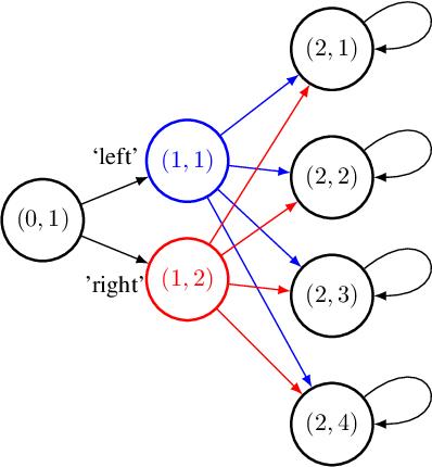Figure 3 for Reward-Free Exploration for Reinforcement Learning