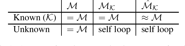 Figure 2 for Reward-Free Exploration for Reinforcement Learning