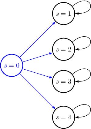 Figure 4 for Reward-Free Exploration for Reinforcement Learning