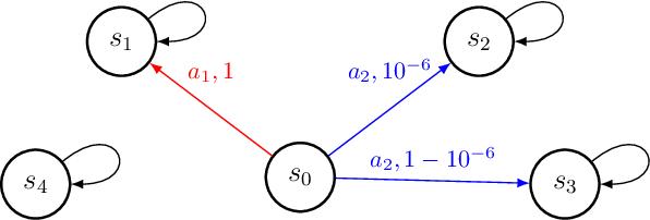 Figure 1 for Reward-Free Exploration for Reinforcement Learning