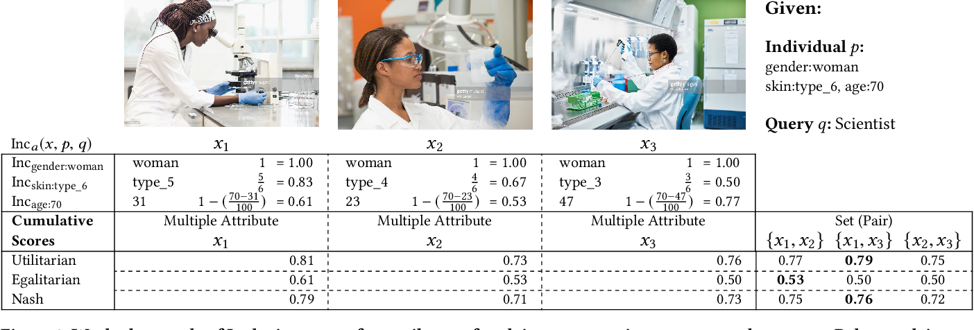Figure 3 for Diversity and Inclusion Metrics in Subset Selection