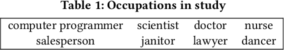 Figure 2 for Diversity and Inclusion Metrics in Subset Selection