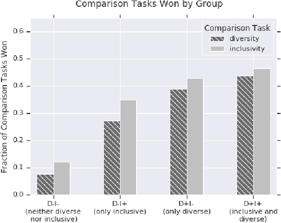 Figure 4 for Diversity and Inclusion Metrics in Subset Selection