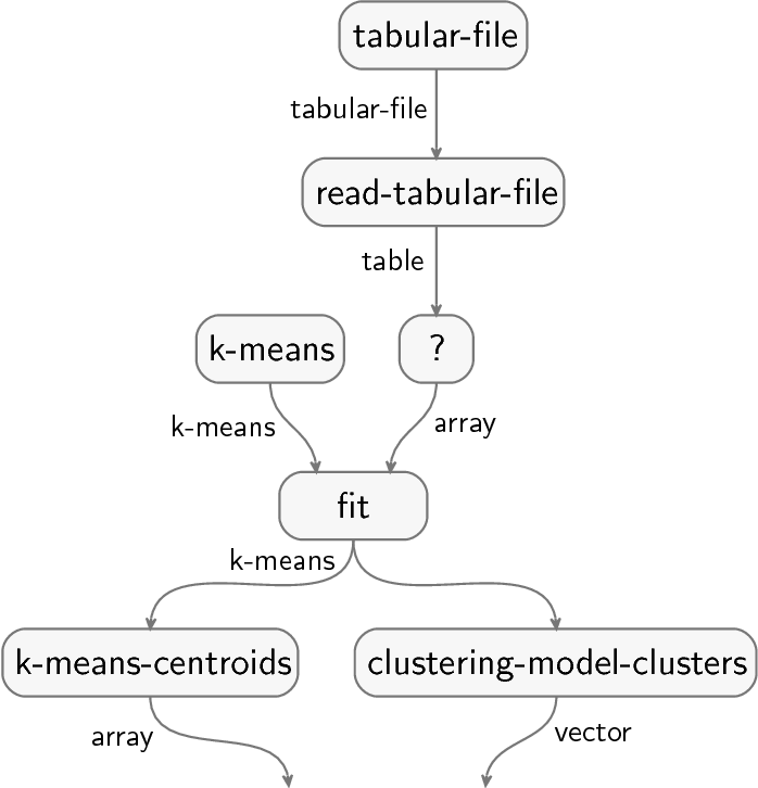 Figure 1 for Teaching machines to understand data science code by semantic enrichment of dataflow graphs