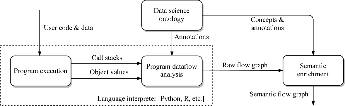 Figure 3 for Teaching machines to understand data science code by semantic enrichment of dataflow graphs