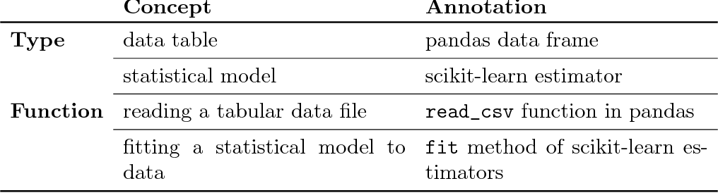 Figure 2 for Teaching machines to understand data science code by semantic enrichment of dataflow graphs