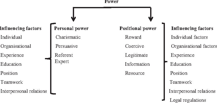 position and personal power