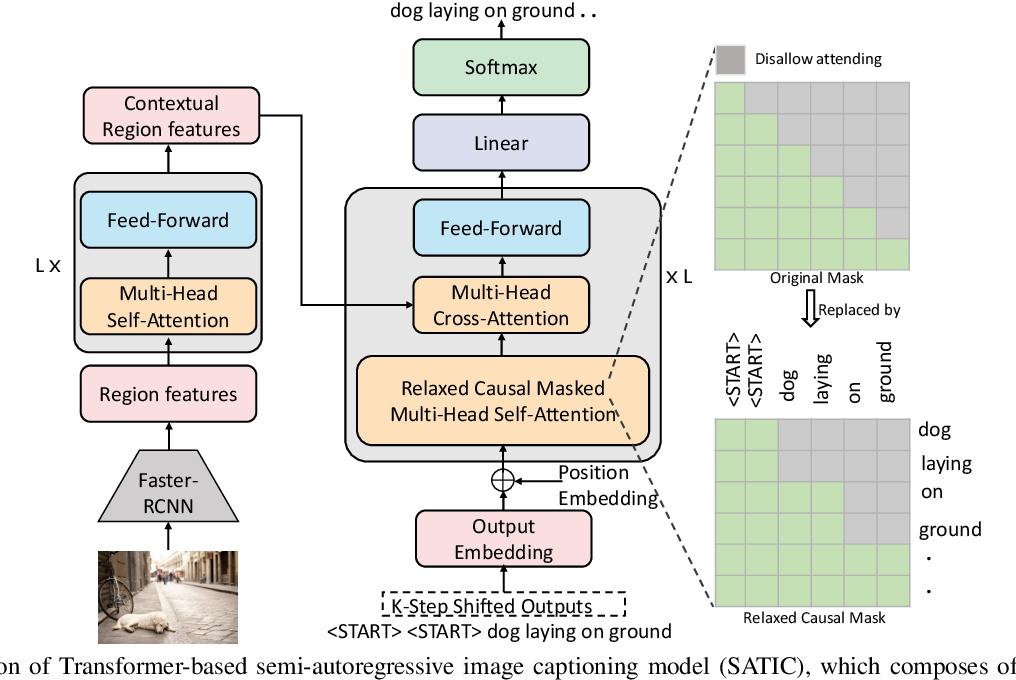 Figure 3 for Semi-Autoregressive Transformer for Image Captioning