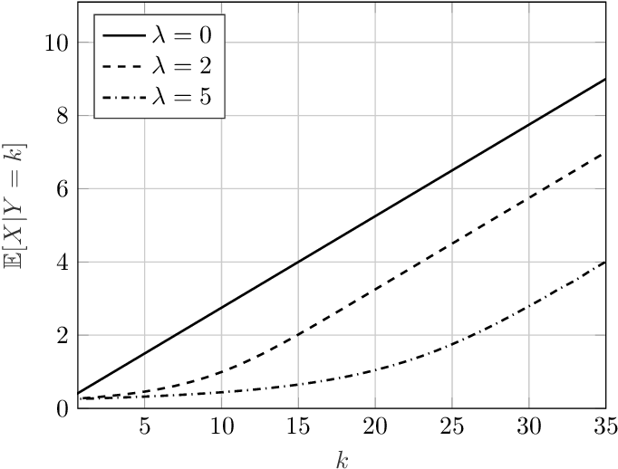 Figure 1 for The Vector Poisson Channel: On the Linearity of the Conditional Mean Estimator